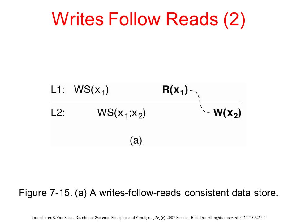 Figure 7-15. (a) A writes-follow-reads consistent data store.