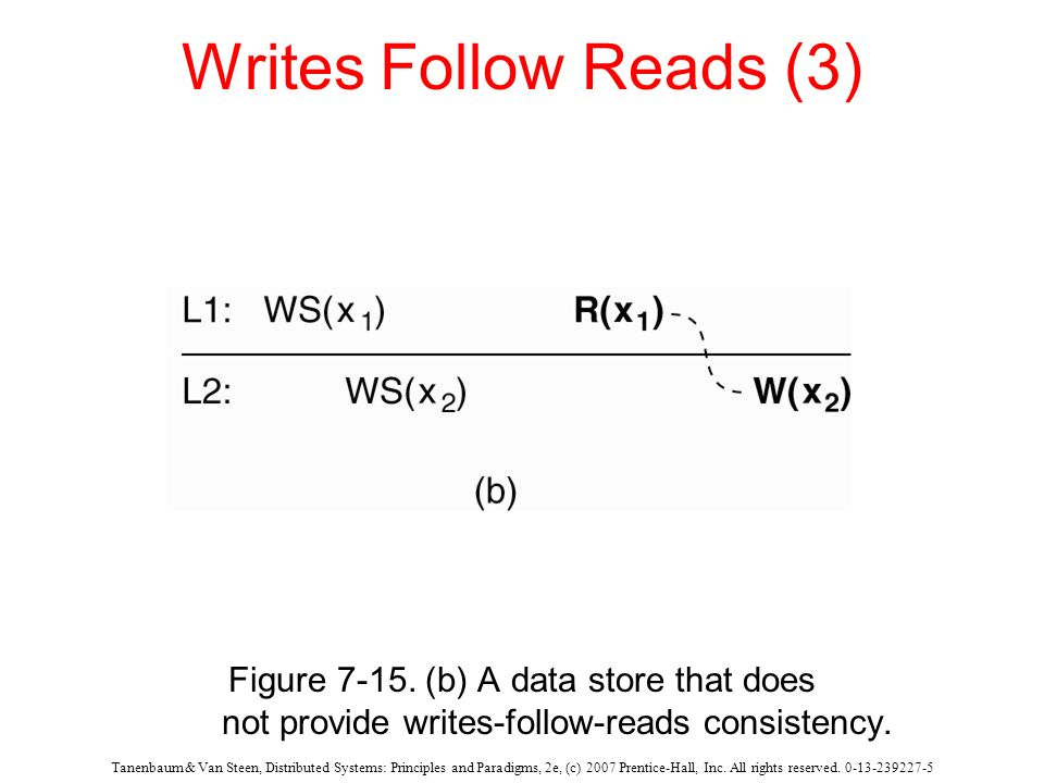 Writes Follow Reads (3) Figure 7-15. (b) A data store that does not provide writes-follow-reads consistency.