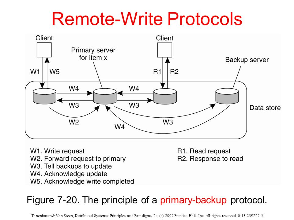 Remote-Write Protocols