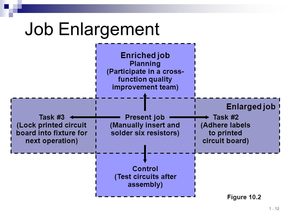 Job Enlargement Enriched job Enlarged job Task #3