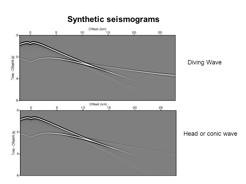 Synthetic seismograms