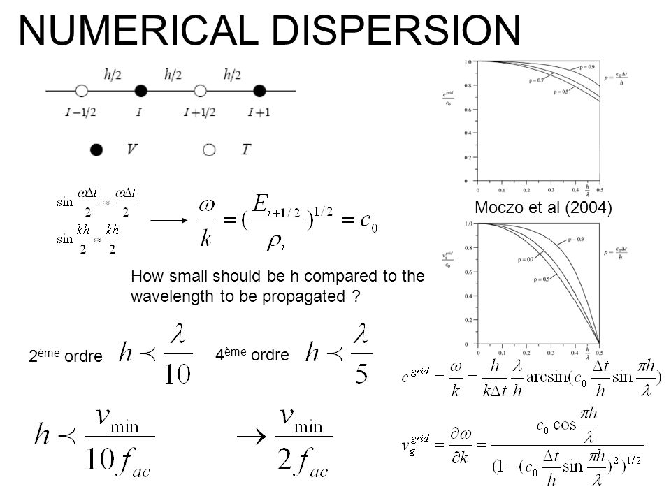 NUMERICAL DISPERSION Moczo et al (2004)
