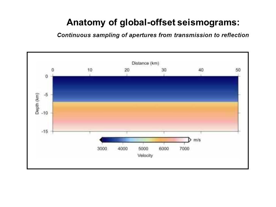 Anatomy of global-offset seismograms: