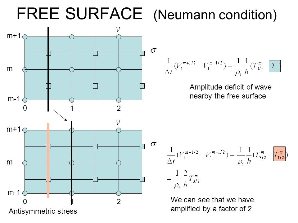 FREE SURFACE (Neumann condition)