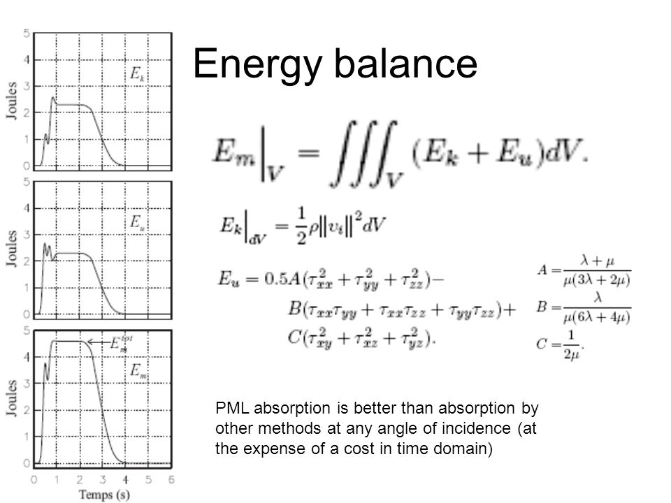 Energy balancePML absorption is better than absorption by other methods at any angle of incidence (at the expense of a cost in time domain)