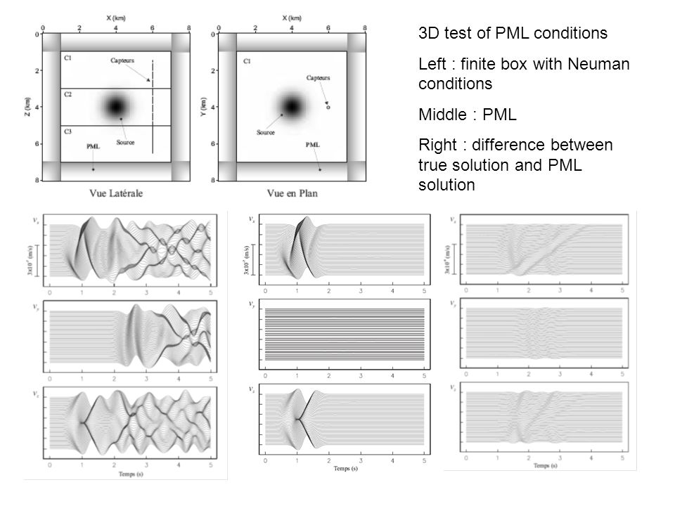 3D test of PML conditions
