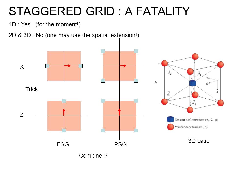 STAGGERED GRID : A FATALITY