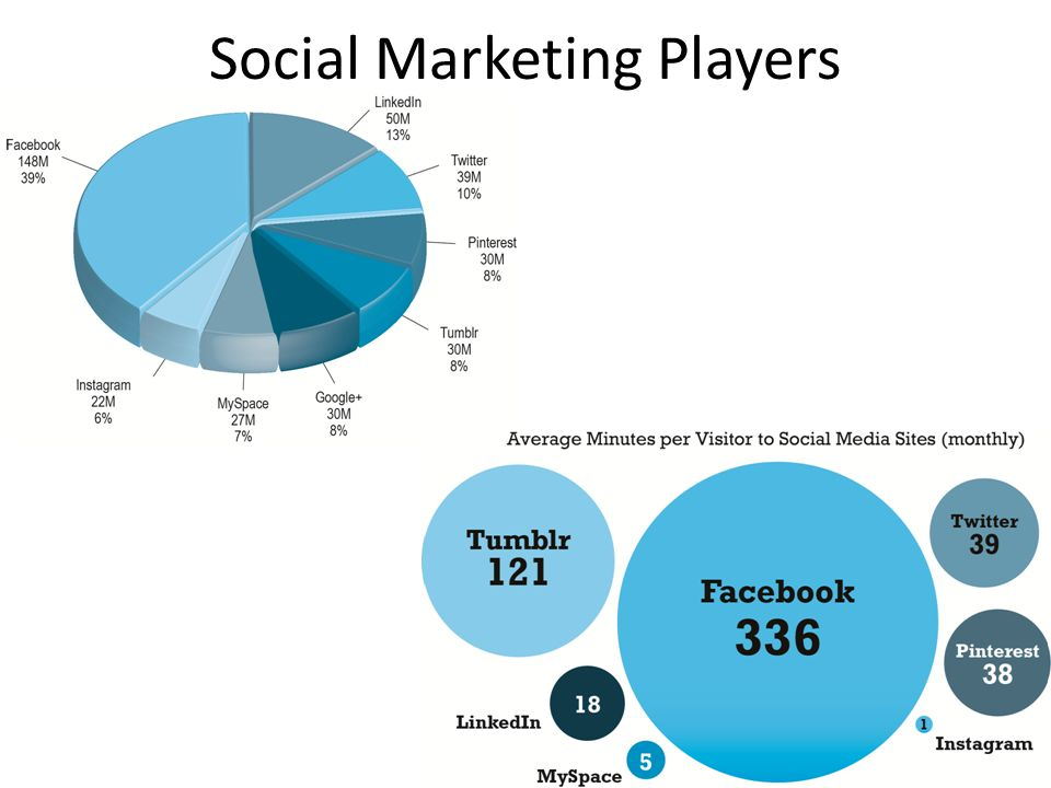 Social Marketing Players