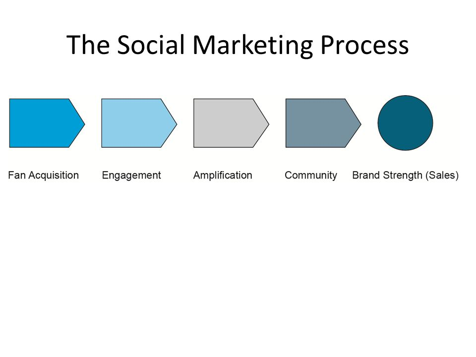 The Social Marketing Process