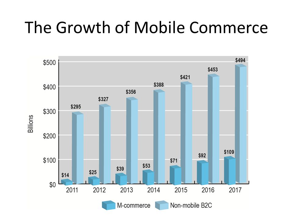 The Growth of Mobile Commerce