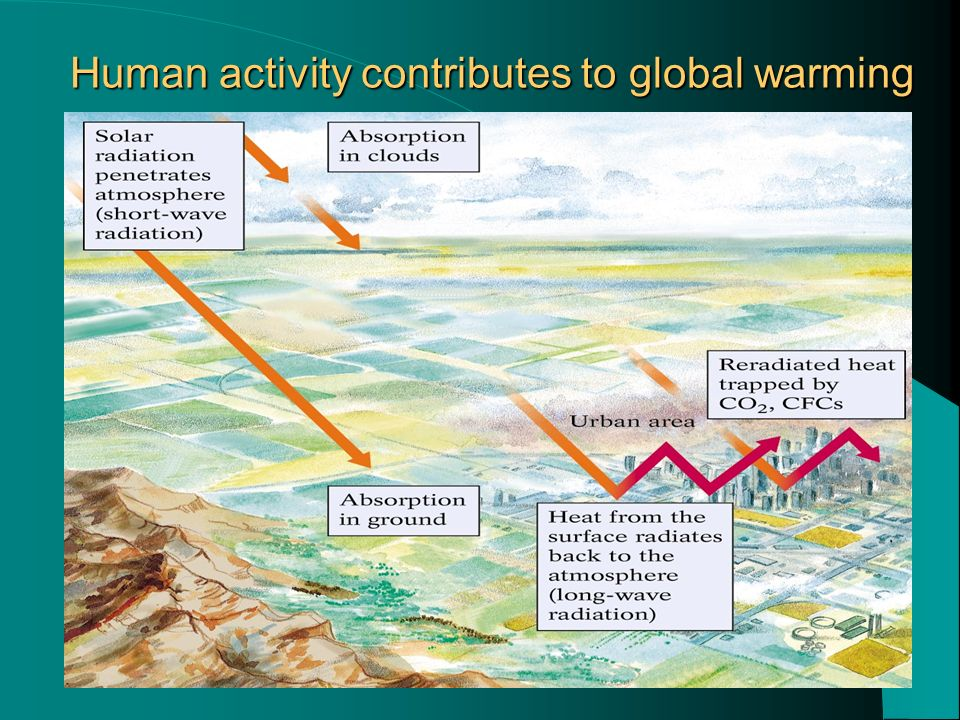 humans the cause of global warmingalicia First, scientists think that the medieval warming period was a local phenomenon centered on the north atlantic and a few other regions, and not global in other words, the whole.