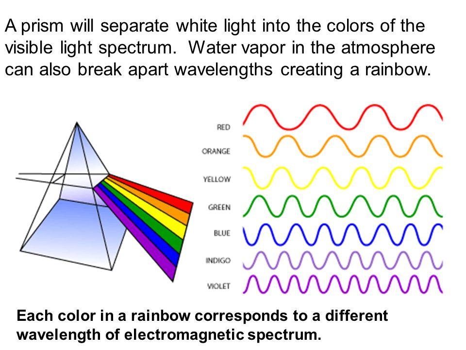 A Prism Will Separate White Light Into The Colors Of Visible Spectrum Water