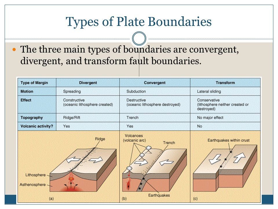 chapter 9 plate tectonics ppt download. Black Bedroom Furniture Sets. Home Design Ideas