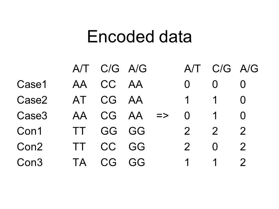 Genome Wide Association Studies Ppt Download