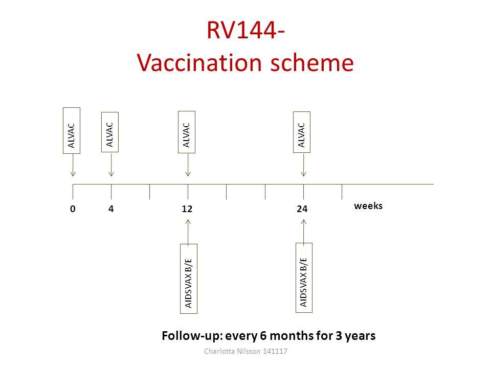 future of hiv vaccines charlotta nilsson folkh lsomyndigheten ppt video online download. Black Bedroom Furniture Sets. Home Design Ideas
