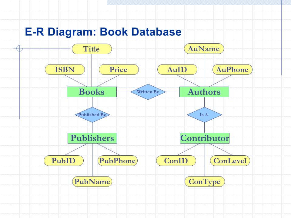 Database logical design ppt video online download 9 e r diagram book database ccuart Image collections