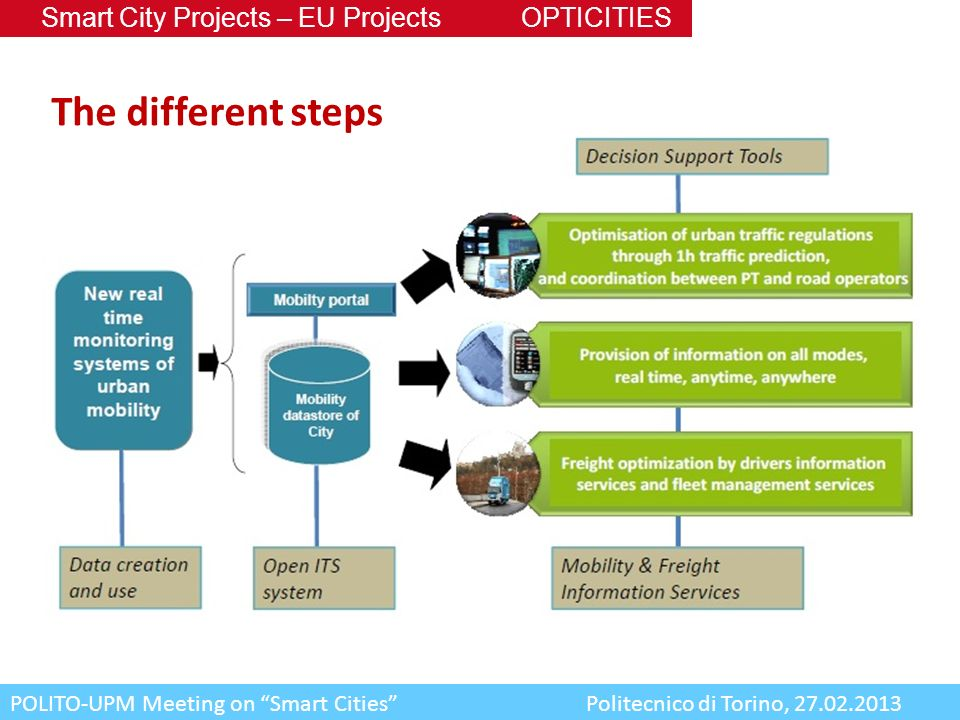 The different steps Smart City Projects – EU Projects OPTICITIES