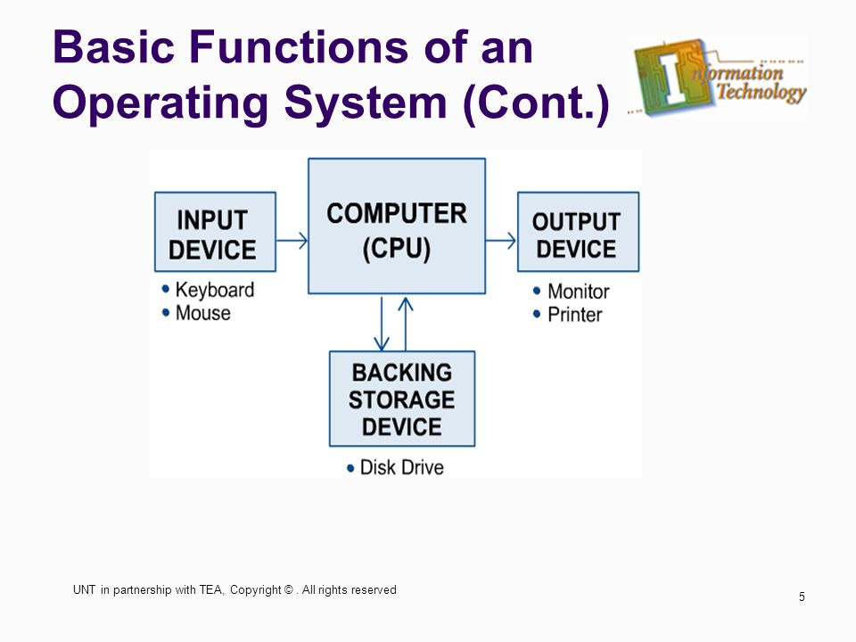 introducing operating systems reviewing the basics Introduction to operating systems  is called the operating system (os)3, as it is in charge of making sure the  we learn about the basic mechanisms that operating systems implement (such as the ability to run multiple programs at once) hence the role of the os as a resource manager.