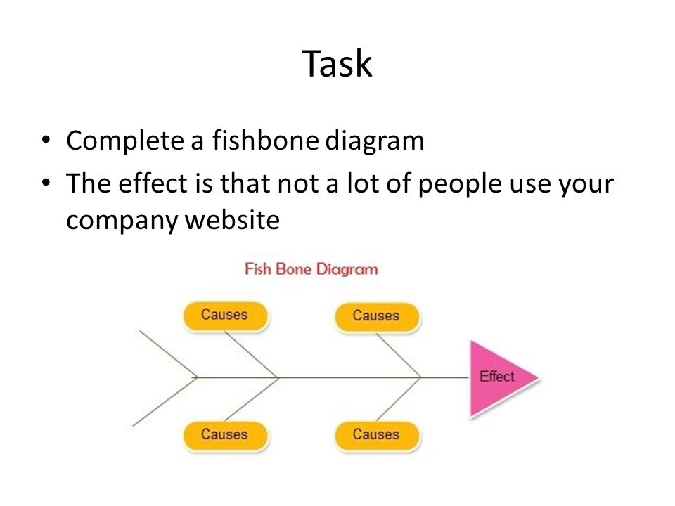 Ib business management ppt video online download task complete a fishbone diagram ccuart Image collections