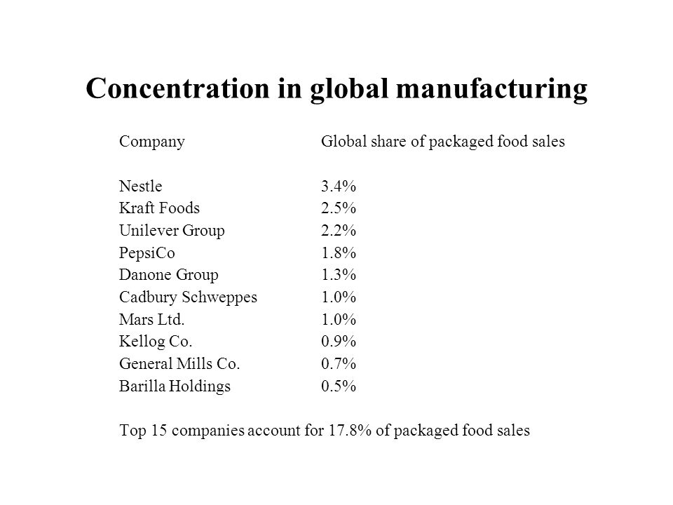 Concentration in global manufacturing