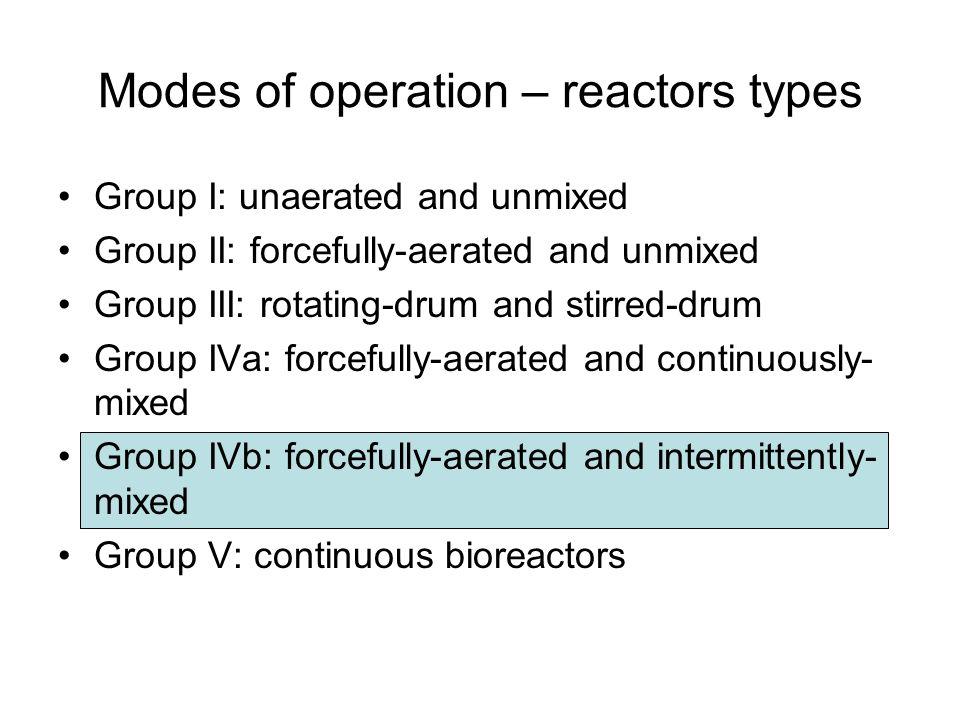 bioreactor operation modes Effect of mode of operation of bioreactors on the biosynthesis of penicillin amidase in escherichia coli.