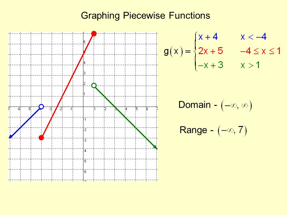 Write a piecewise function for each graph of a function