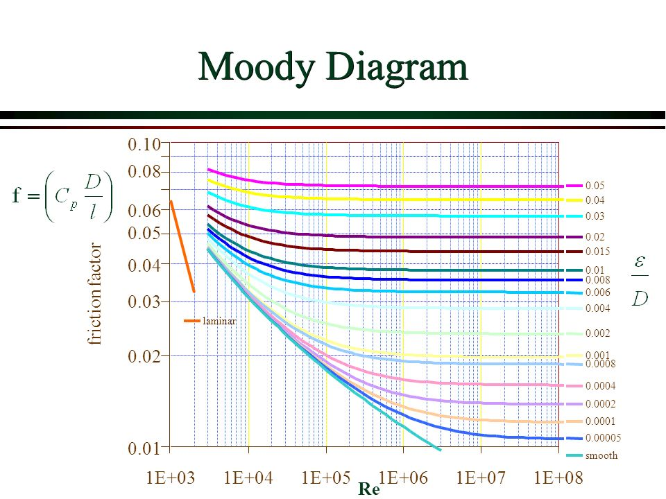 Viscous flow in pipes overview ppt video online download 13 moody ccuart Choice Image