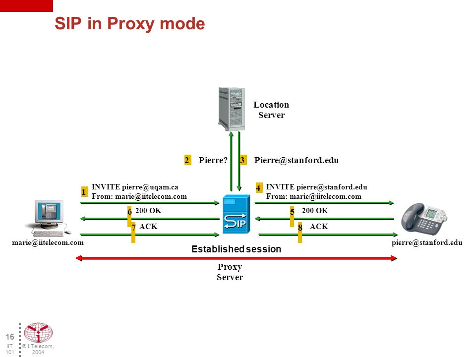sip session initiation protocol Session initiation protocol (sip) is one of the most common protocols used in voip technology it is an application layer protocol that works in conjunction with.