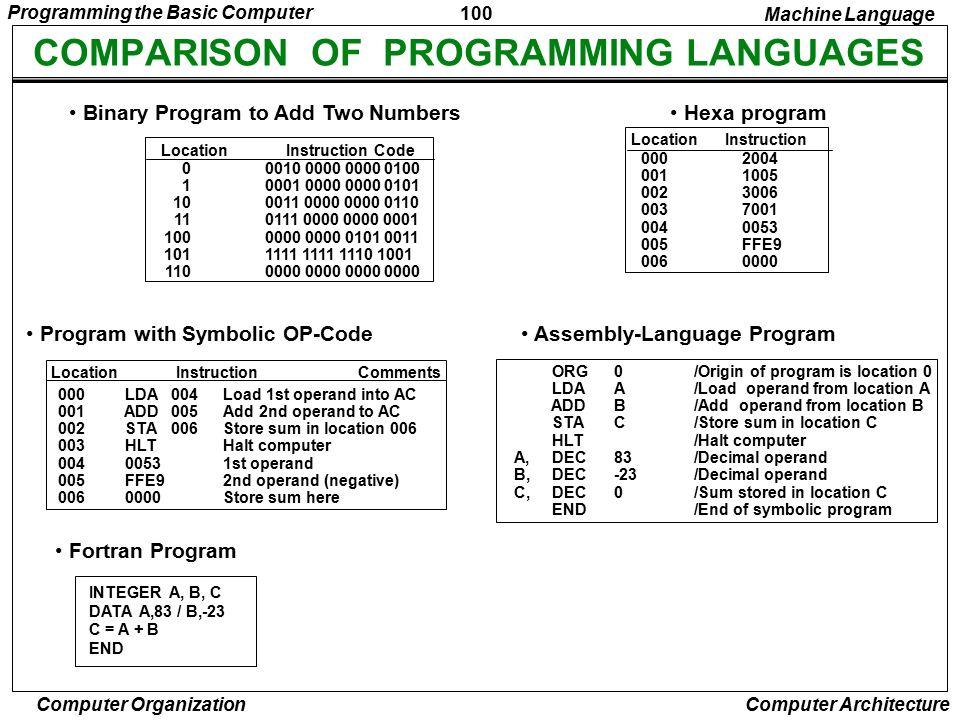 COMPARISON OF PROGRAMMING LANGUAGES