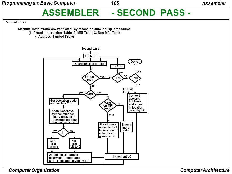 ASSEMBLER - SECOND PASS -