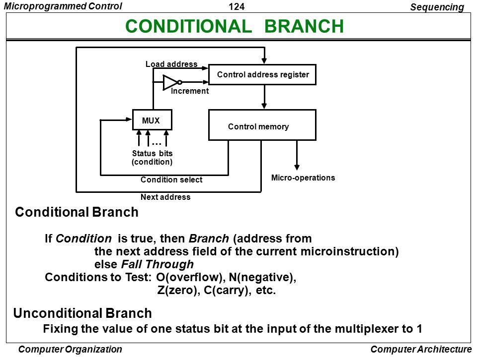 CONDITIONAL BRANCH Conditional Branch Unconditional Branch ...