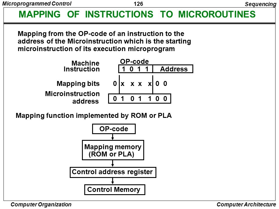 MAPPING OF INSTRUCTIONS TO MICROROUTINES