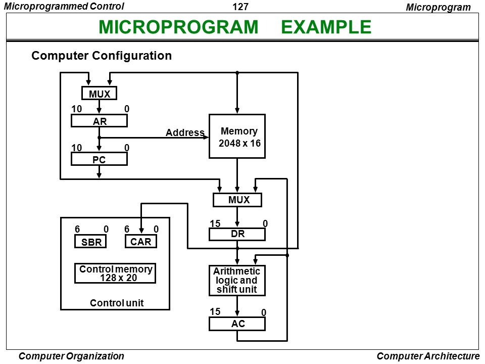 MICROPROGRAM EXAMPLE Computer Configuration Microprogrammed Control