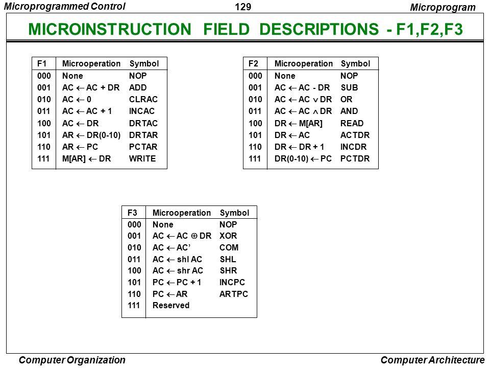 MICROINSTRUCTION FIELD DESCRIPTIONS - F1,F2,F3