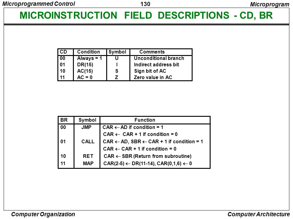 MICROINSTRUCTION FIELD DESCRIPTIONS - CD, BR