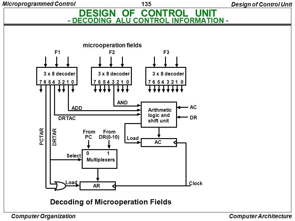 DESIGN OF CONTROL UNIT - DECODING ALU CONTROL INFORMATION -
