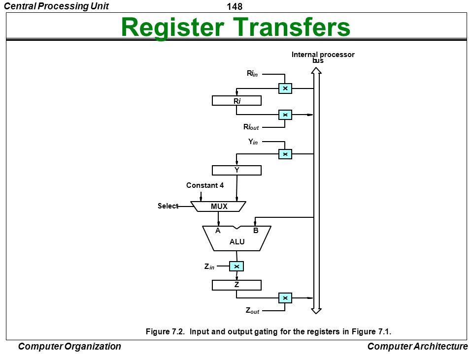 Register Transfers Central Processing Unit