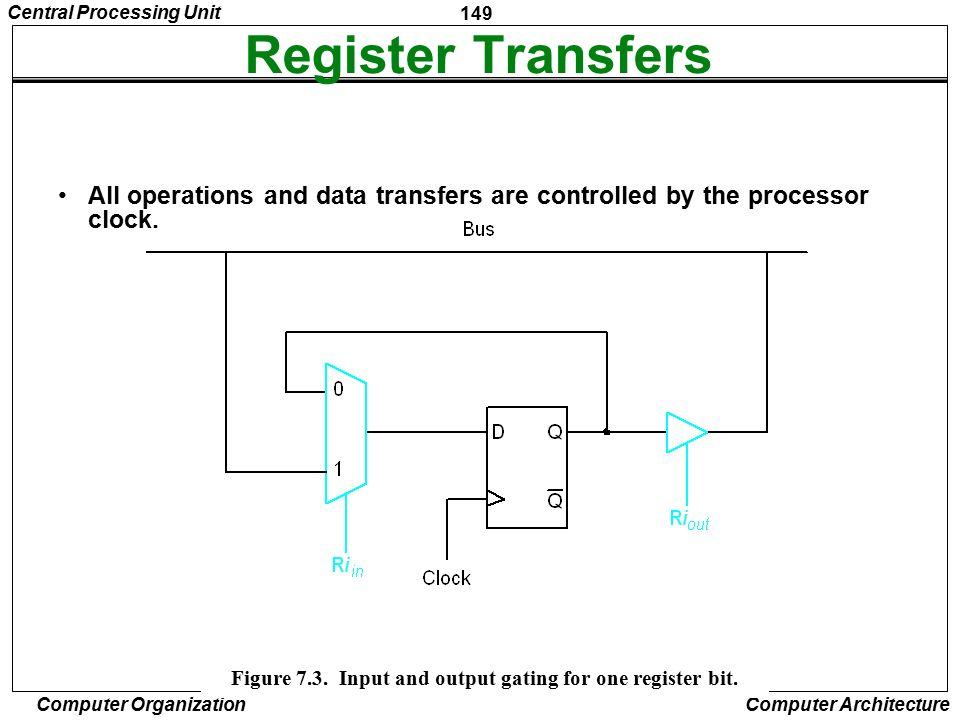 Figure 7.3. Input and output gating for one register bit.