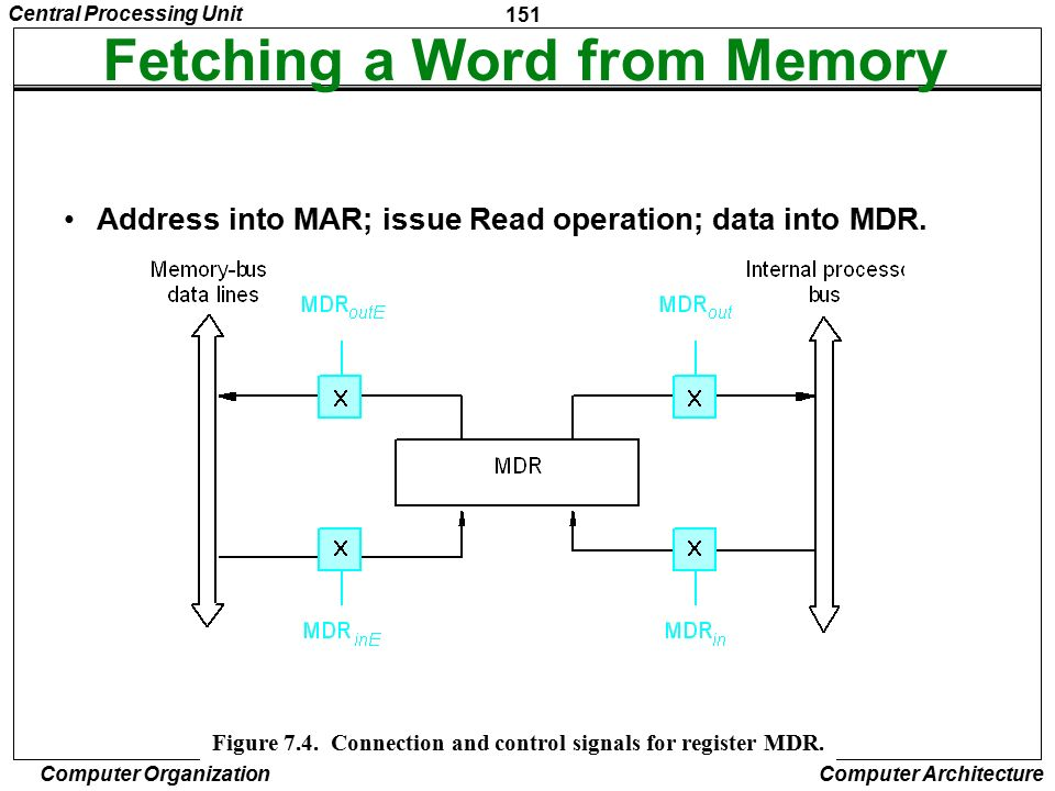 Fetching a Word from Memory