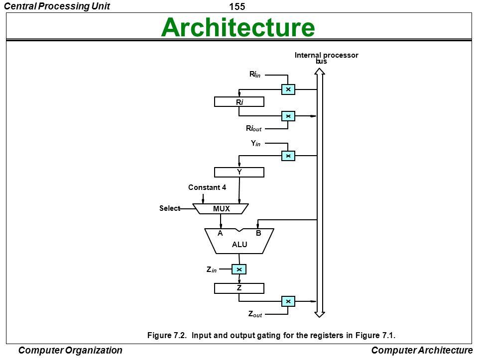 Architecture Central Processing Unit