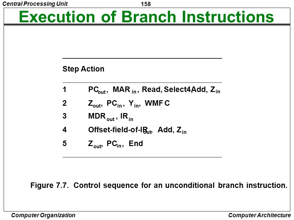 Execution of Branch Instructions