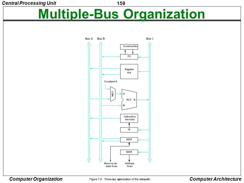 Multiple-Bus Organization