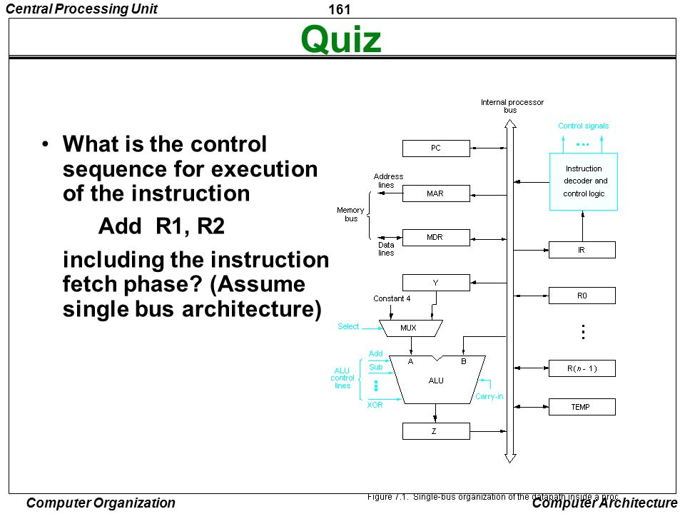 Quiz What is the control sequence for execution of the instruction
