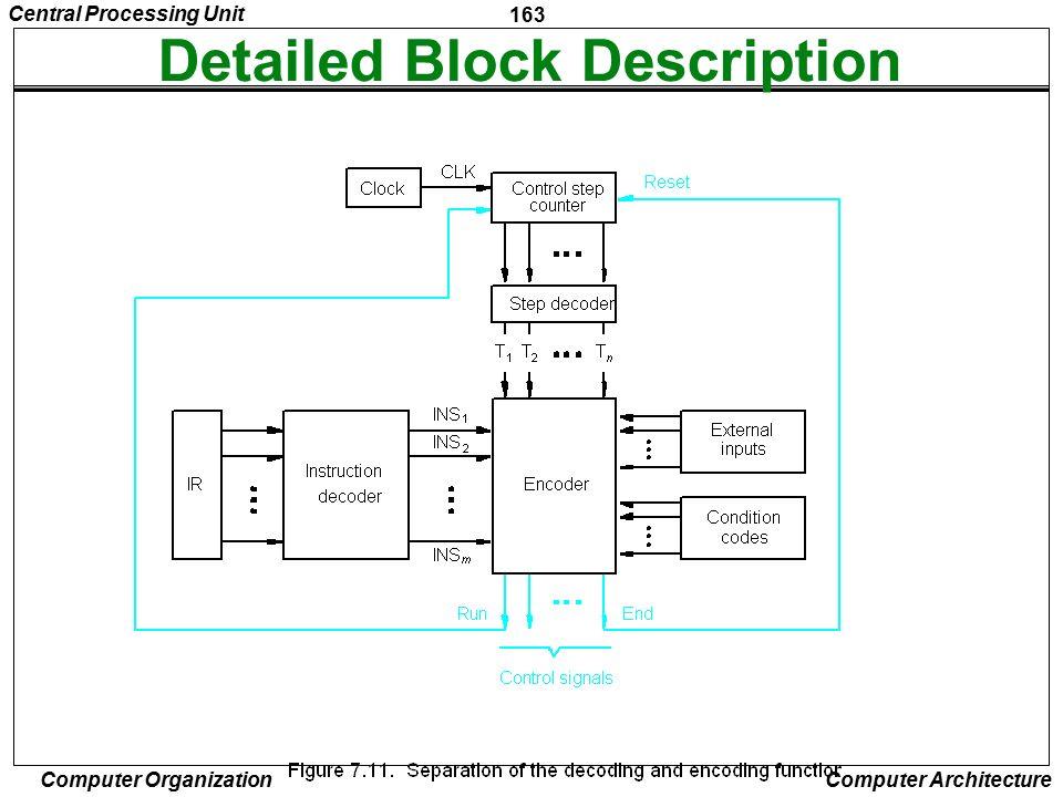 Detailed Block Description