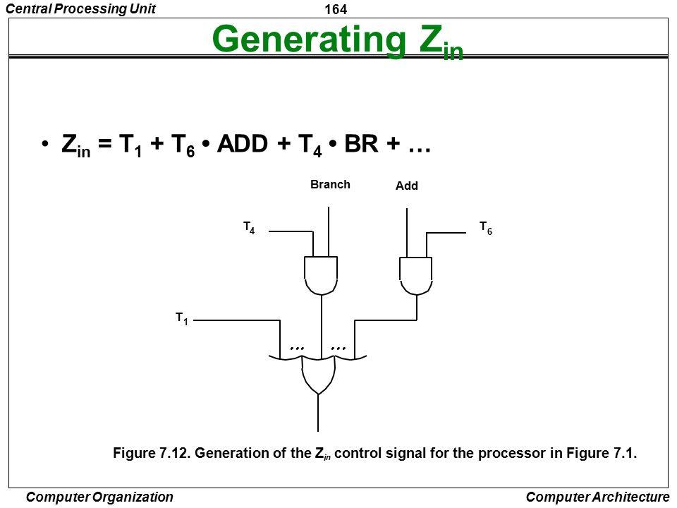 Generating Zin Zin = T1 + T6 • ADD + T4 • BR + …