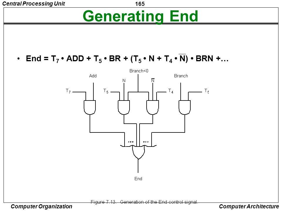 Generating End End = T7 • ADD + T5 • BR + (T5 • N + T4 • N) • BRN +…