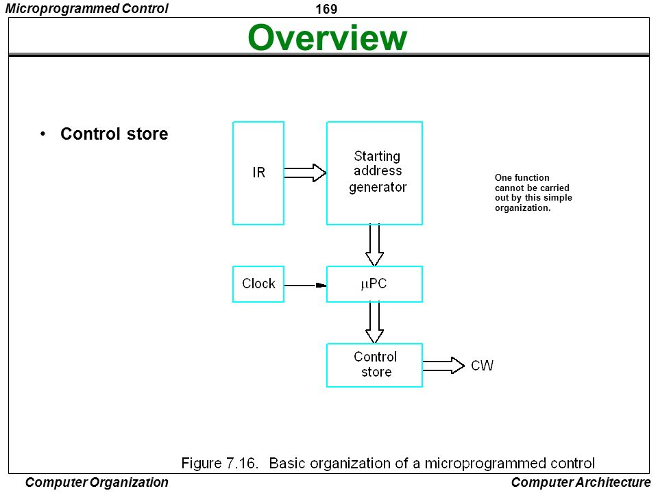 Overview Control store Microprogrammed Control One function