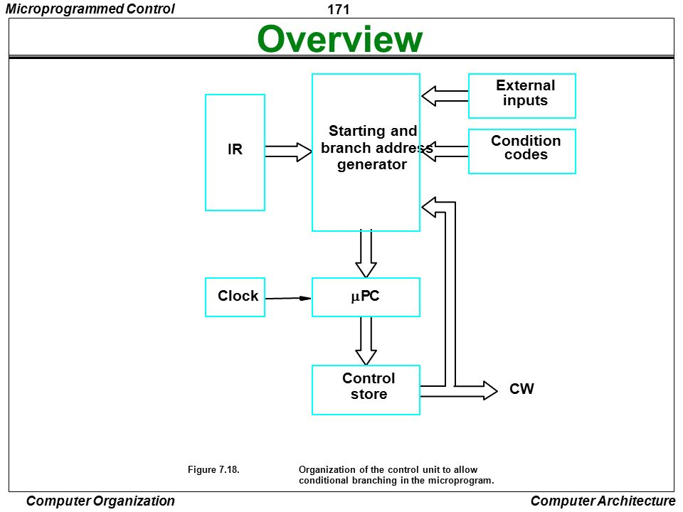 Overview External inputs Starting and Condition IR branch address