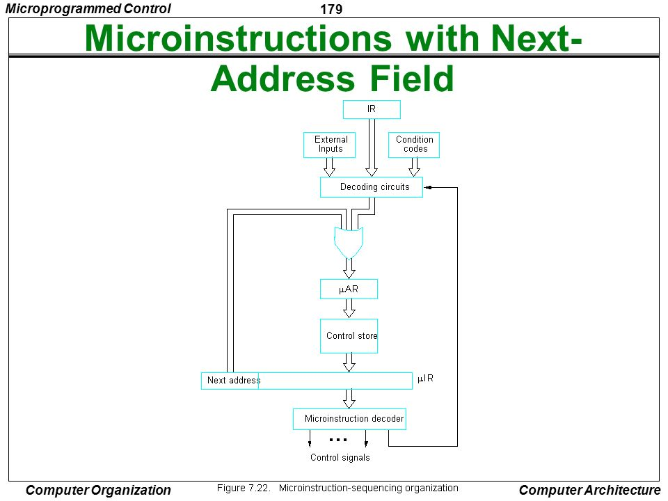 Microinstructions with Next-Address Field