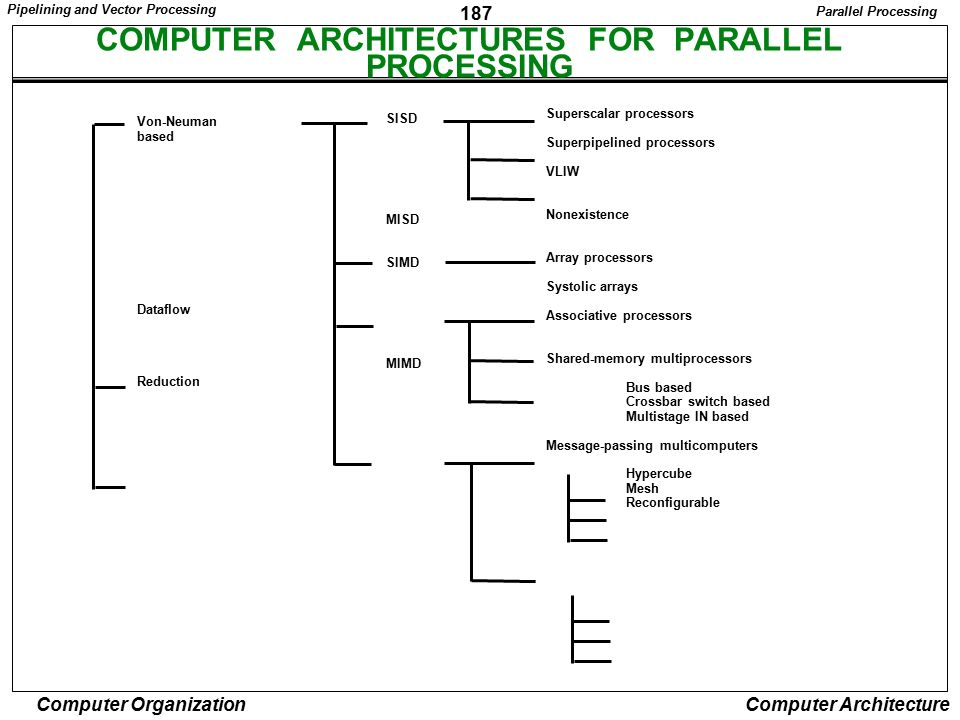 COMPUTER ARCHITECTURES FOR PARALLEL PROCESSING